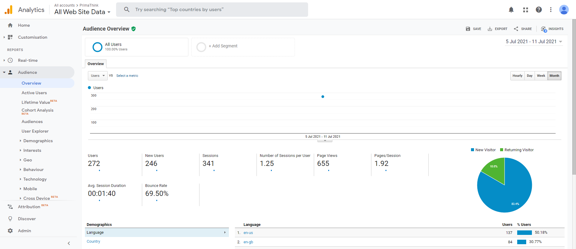audience-overview google analytics primathink
